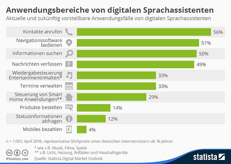 Voice Marketing Statistik